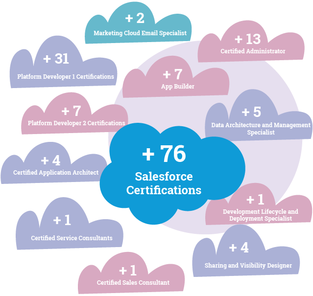 VRP earns salesforce certifications