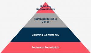 Salesforce Lightning Adoption