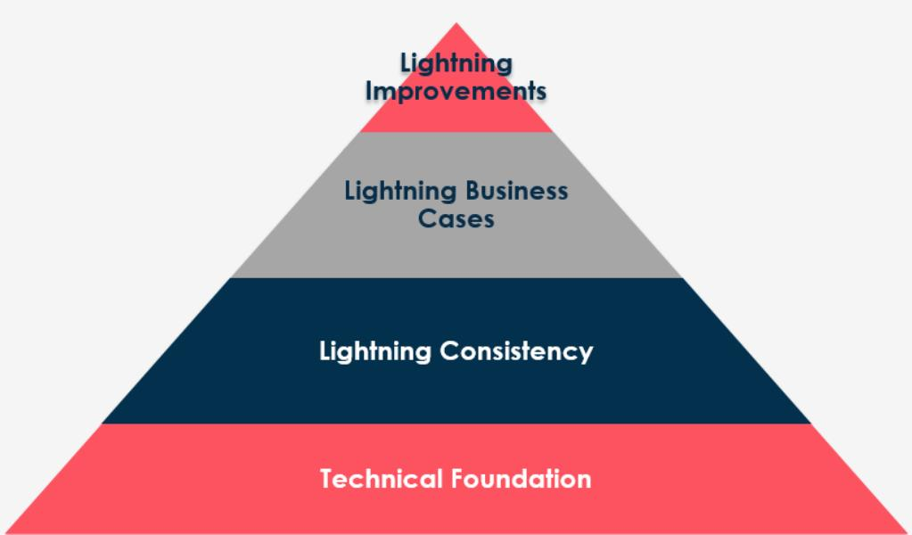 Salesforce Lightning Adoption